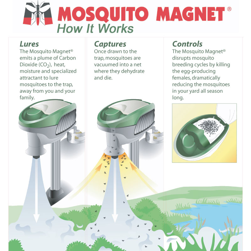 mosquito-trap-90071-mosquito-magnet-independence-mm3200-00